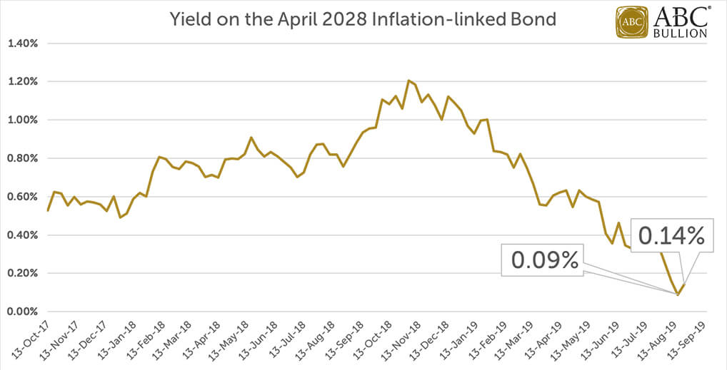 The Inflation-linked Bond Yield