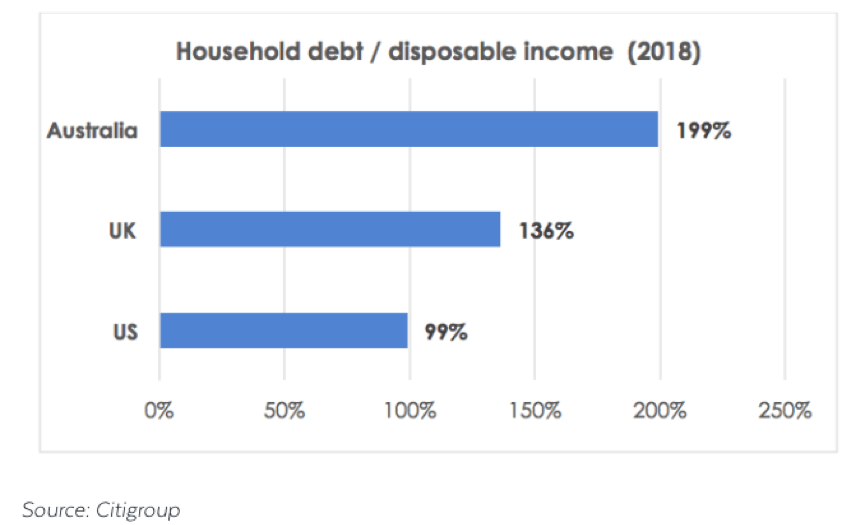 Household debt/ disposable income 2018