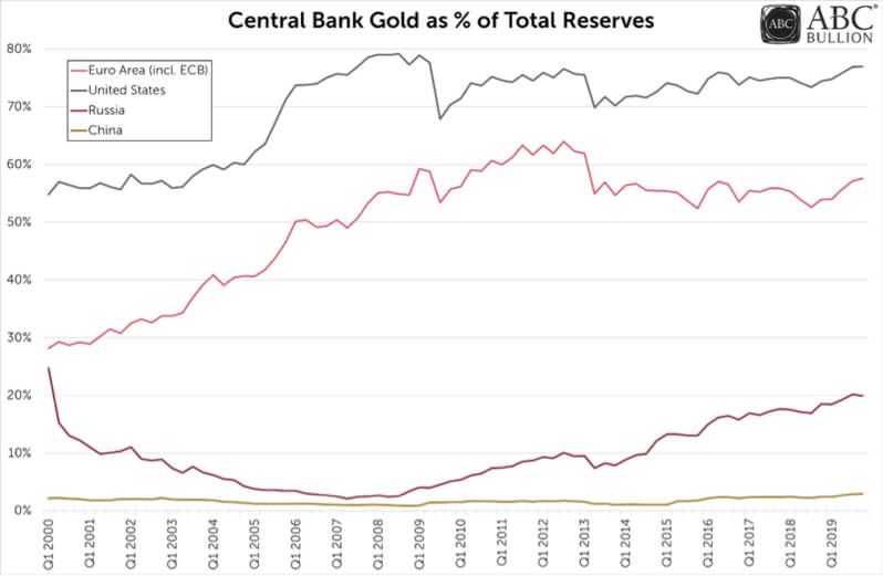 Central bank gold as % of total reserves chart