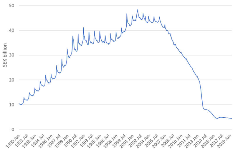 Value of 1000 Krona notes in circulation chart