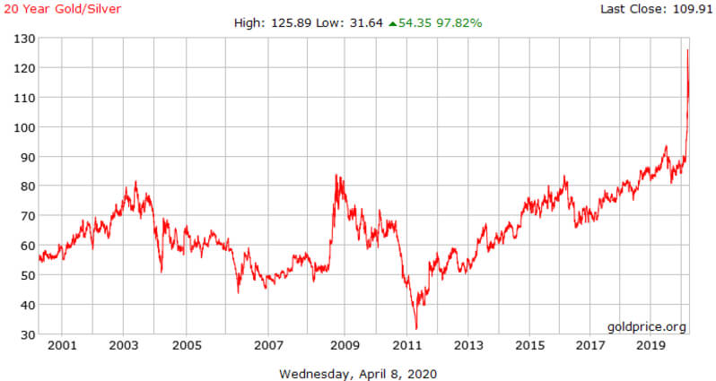 20 year gold silver ratio