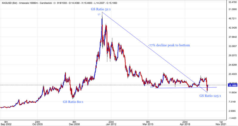 silver price peaks and bottoms