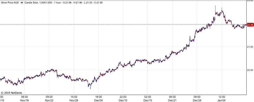 Silver AUD