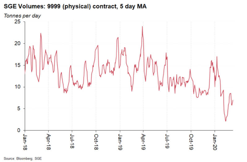 SGE Volumes: 9999 (physical) contract, 5 day MA