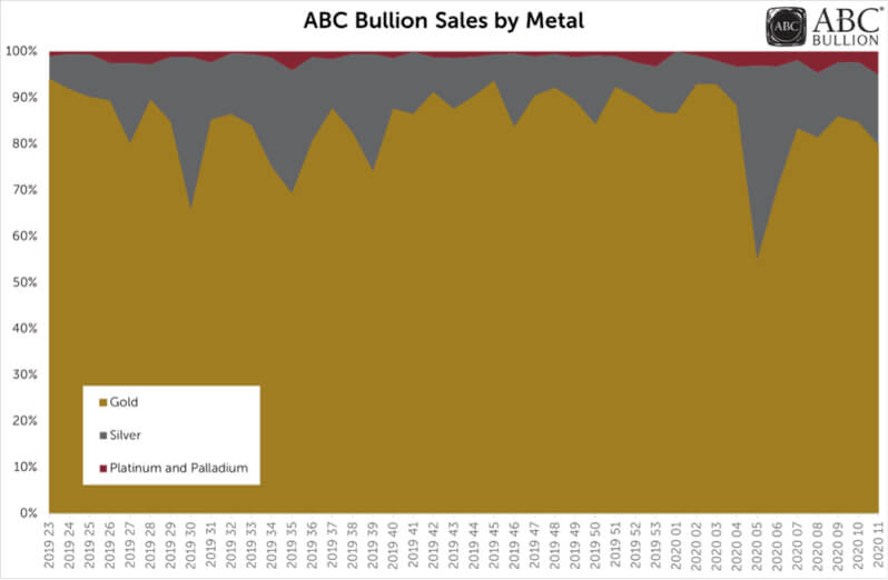 ABC Bullion Sales by Metal Chart