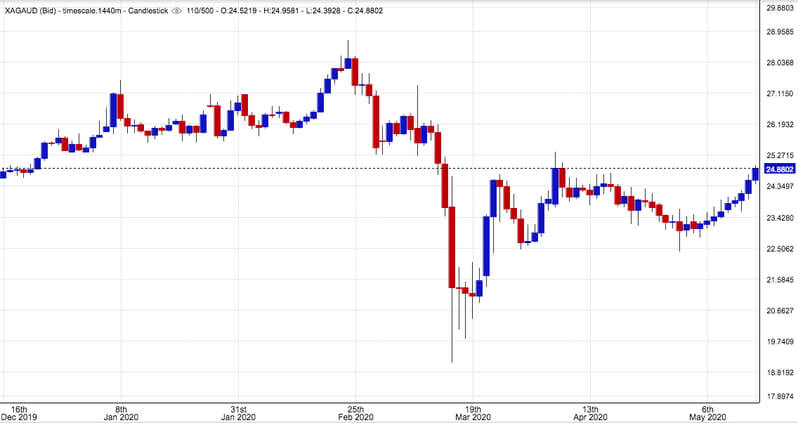 Silver in AUD