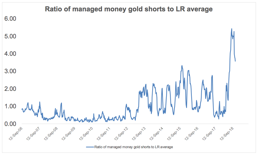 Ratio of gold shorts to long term average