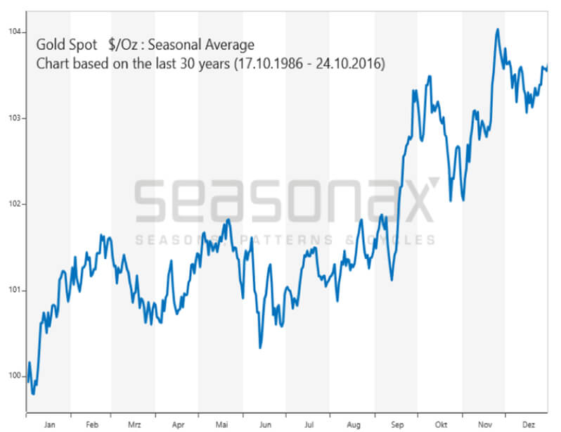 Gold spot $/Oz: Seasonal Average Chart