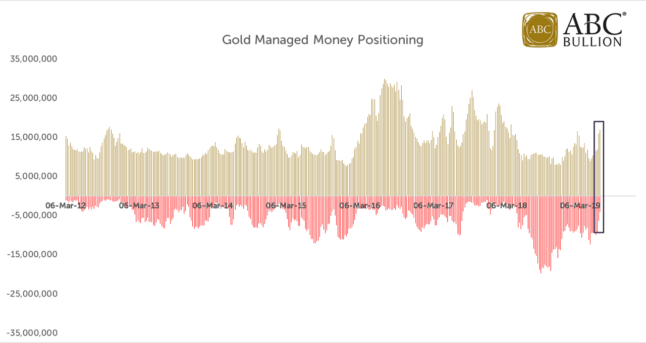Quick Overview of Managed Money Positioning in Gold