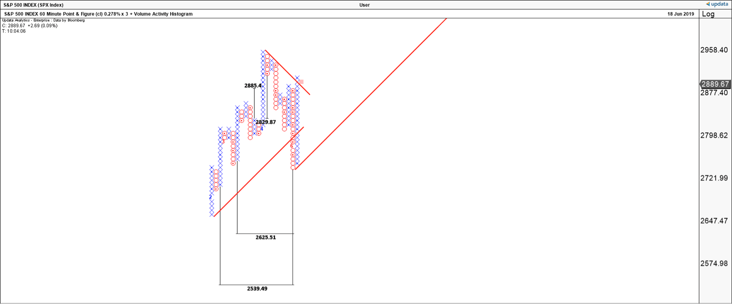 SPX Hourly Chart with Targets