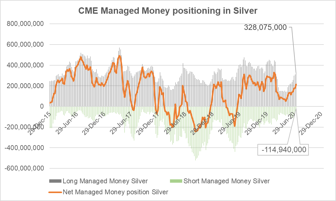 managed money silver