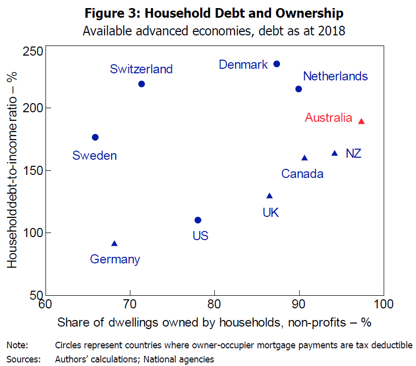 australian household debt and ownership chart
