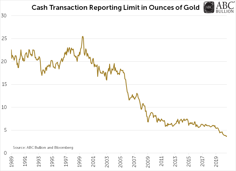 cash transaction reporting limit in ounces of gold