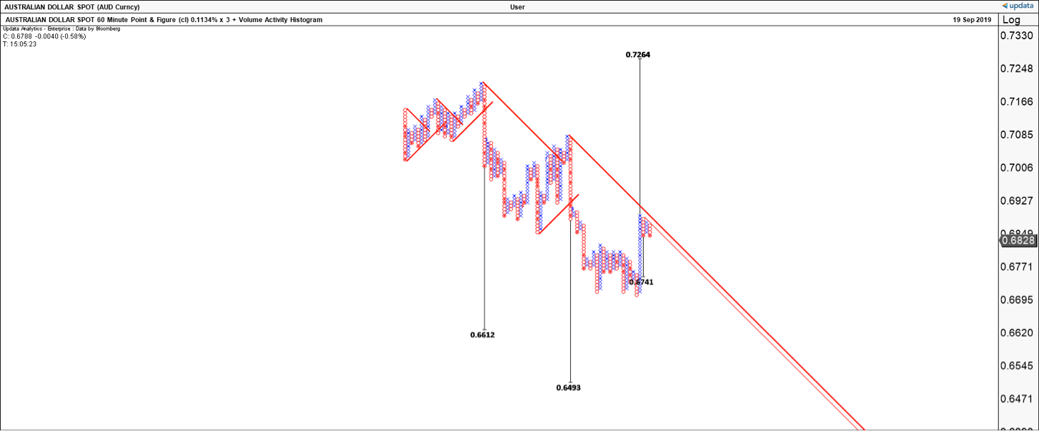The AUD Hourly Point and Figure