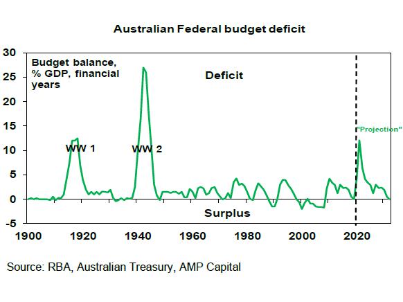 Australian budget deficit chart