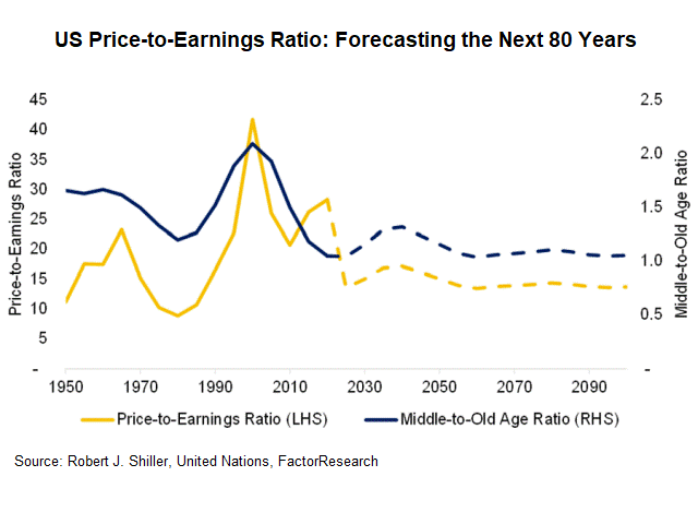 price to earning ratio versus middle to old age ratio chart