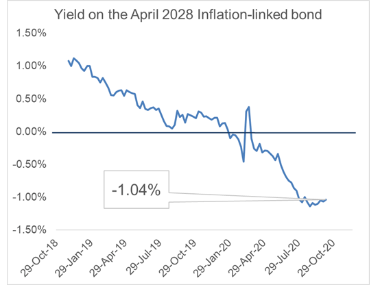 yield on inflation linked bond