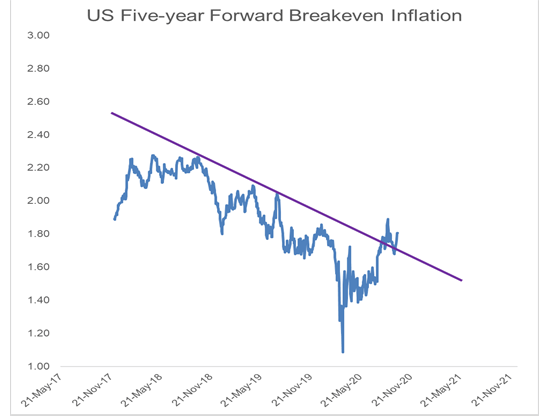 five year forward breakeven inflation