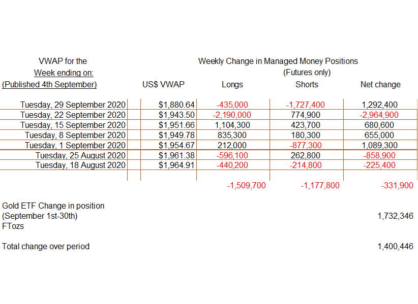 change in managed money positions
