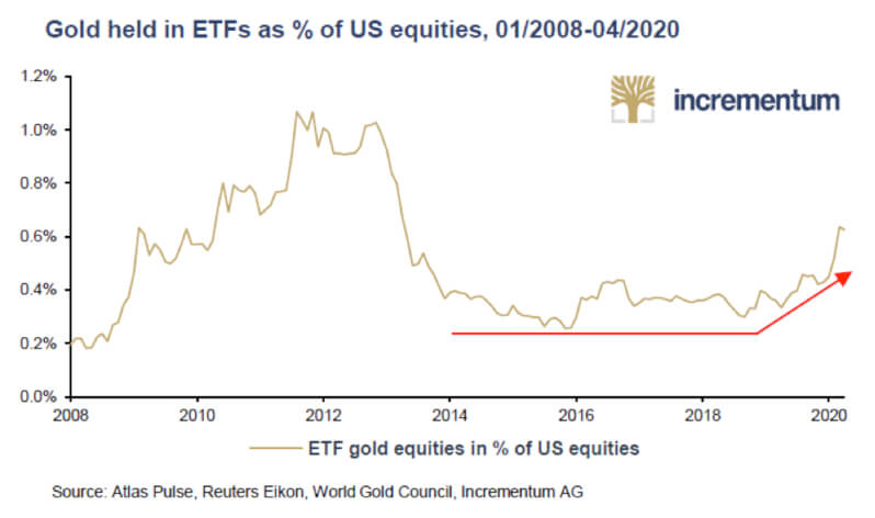 Gold held in ETFs as % of US equities, 1/2008-04/2020 Chart