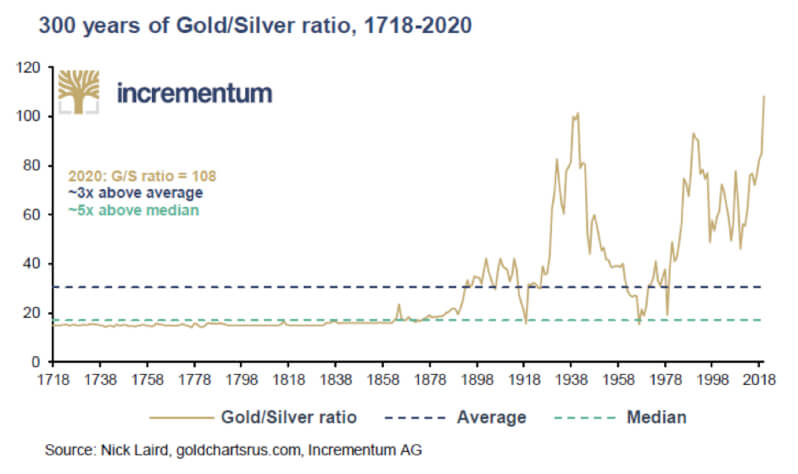 300 years of gold/silver ratio, 1718-2020 Chart