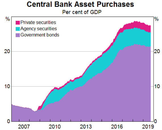 Central Bank Asset Purchases Chart