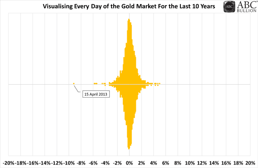 Visualising Every Day of the Gold Market in the Last 10 Years