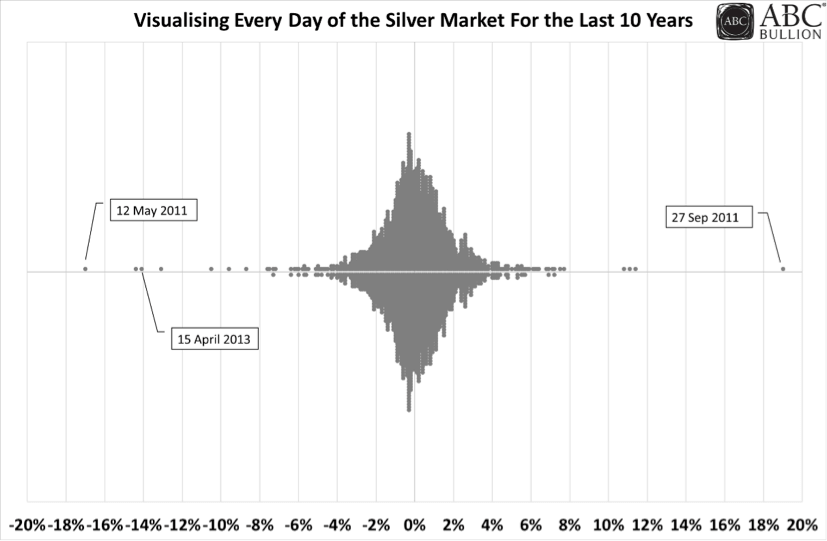 Visualising Every Day of the Gold Market for the Last 10 Years