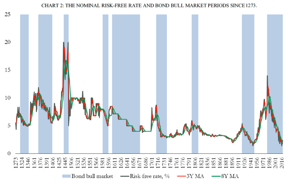 The nominal risk-free rate and bond bull market periods since 1273