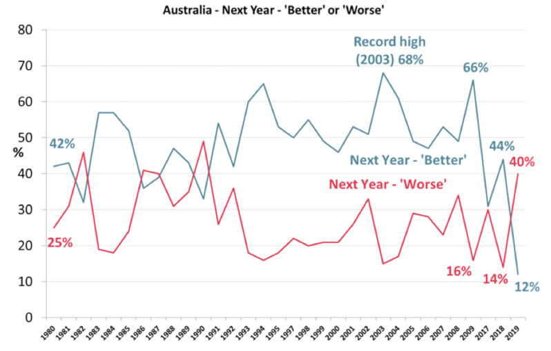 Australia 'Better' or 'Worse' Chart