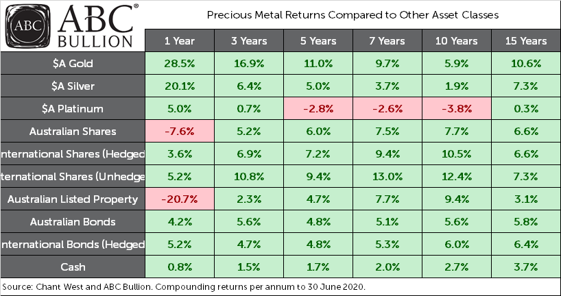 Returns of Gold Silver Platinum and Other Assets